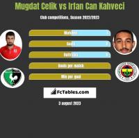 Mugdat Celik vs Irfan Can Kahveci h2h player stats
