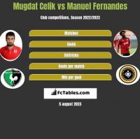 Mugdat Celik vs Manuel Fernandes h2h player stats
