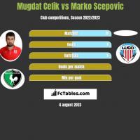 Mugdat Celik vs Marko Scepovic h2h player stats