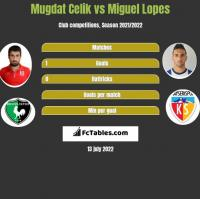 Mugdat Celik vs Miguel Lopes h2h player stats