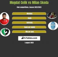 Mugdat Celik vs Milan Skoda h2h player stats