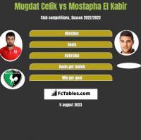 Mugdat Celik vs Mostapha El Kabir h2h player stats