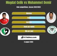 Mugdat Celik vs Muhammet Demir h2h player stats