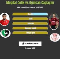 Mugdat Celik vs Ogulcan Caglayan h2h player stats