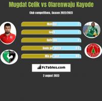 Mugdat Celik vs Olarenwaju Kayode h2h player stats