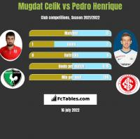 Mugdat Celik vs Pedro Henrique h2h player stats