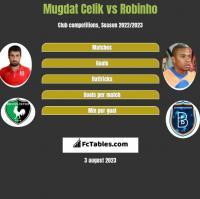 Mugdat Celik vs Robinho h2h player stats