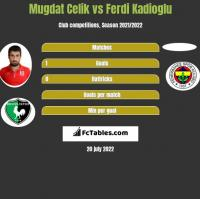 Mugdat Celik vs Ferdi Kadioglu h2h player stats