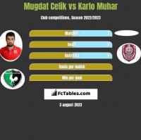 Mugdat Celik vs Karlo Muhar h2h player stats