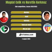 Mugdat Celik vs Nurettin Korkmaz h2h player stats