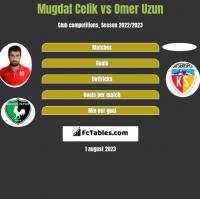 Mugdat Celik vs Omer Uzun h2h player stats