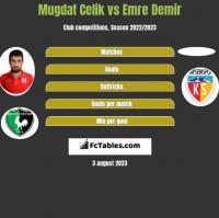 Mugdat Celik vs Emre Demir h2h player stats
