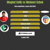 Mugdat Celik vs Mehmet Ozbek h2h player stats