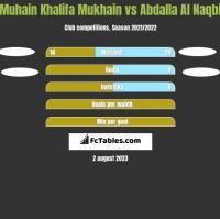 Muhain Khalifa Mukhain vs Abdalla Al Naqbi h2h player stats