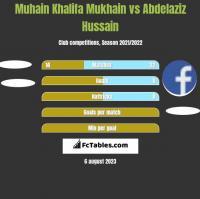 Muhain Khalifa Mukhain vs Abdelaziz Hussain h2h player stats