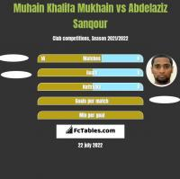 Muhain Khalifa Mukhain vs Abdelaziz Sanqour h2h player stats