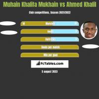 Muhain Khalifa Mukhain vs Ahmed Khalil h2h player stats