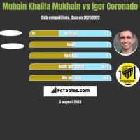 Muhain Khalifa Mukhain vs Igor Coronado h2h player stats