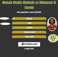 Muhain Khalifa Mukhain vs Mohamed Al Shehhi h2h player stats