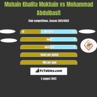 Muhain Khalifa Mukhain vs Mohammad Abdulbasit h2h player stats