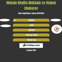 Muhain Khalifa Mukhain vs Otabek Shukurov h2h player stats