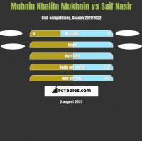 Muhain Khalifa Mukhain vs Saif Nasir h2h player stats