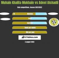 Muhain Khalifa Mukhain vs Adeel Alchadli h2h player stats