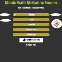 Muhain Khalifa Mukhain vs Resende h2h player stats