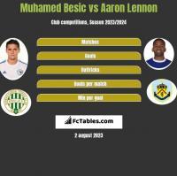 Muhamed Besic vs Aaron Lennon h2h player stats