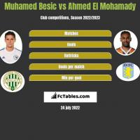 Muhamed Besic vs Ahmed El Mohamady h2h player stats