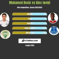 Muhamed Besic vs Alex Iwobi h2h player stats