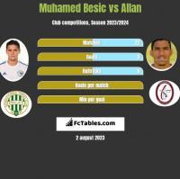 Muhamed Besic vs Allan h2h player stats