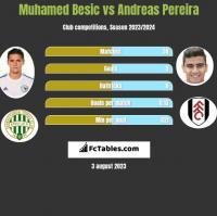 Muhamed Besic vs Andreas Pereira h2h player stats