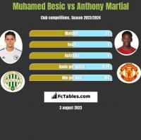 Muhamed Besic vs Anthony Martial h2h player stats