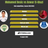 Muhamed Besic vs Anwar El-Ghazi h2h player stats