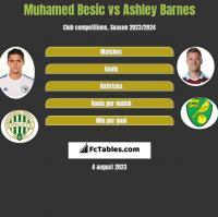 Muhamed Besic vs Ashley Barnes h2h player stats