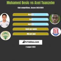 Muhamed Besic vs Axel Tuanzebe h2h player stats