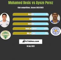 Muhamed Besic vs Ayoze Perez h2h player stats