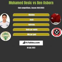 Muhamed Besić vs Ben Osborn h2h player stats