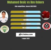 Muhamed Besic vs Ben Osborn h2h player stats