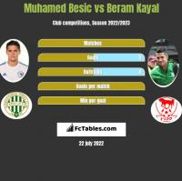 Muhamed Besic vs Beram Kayal h2h player stats