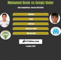 Muhamed Besic vs Cengiz Under h2h player stats