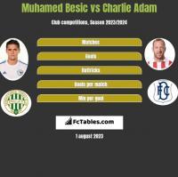 Muhamed Besic vs Charlie Adam h2h player stats
