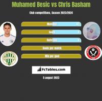 Muhamed Besić vs Chris Basham h2h player stats