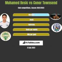 Muhamed Besic vs Conor Townsend h2h player stats