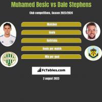Muhamed Besic vs Dale Stephens h2h player stats
