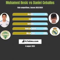 Muhamed Besic vs Daniel Ceballos h2h player stats
