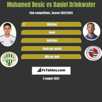 Muhamed Besić vs Daniel Drinkwater h2h player stats