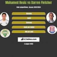 Muhamed Besic vs Darren Fletcher h2h player stats