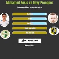 Muhamed Besic vs Davy Proepper h2h player stats